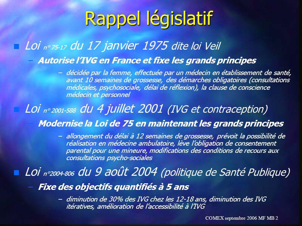 Rappel législatif Loi n° 75-17 du 17 janvier 1975 dite loi Veil