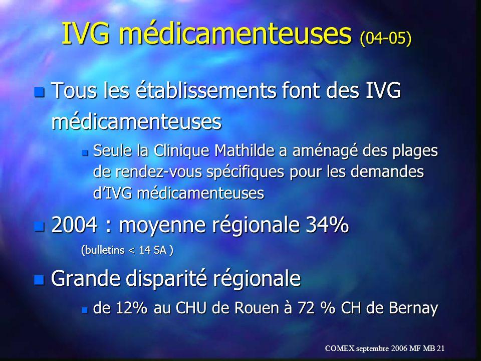IVG médicamenteuses (04-05)