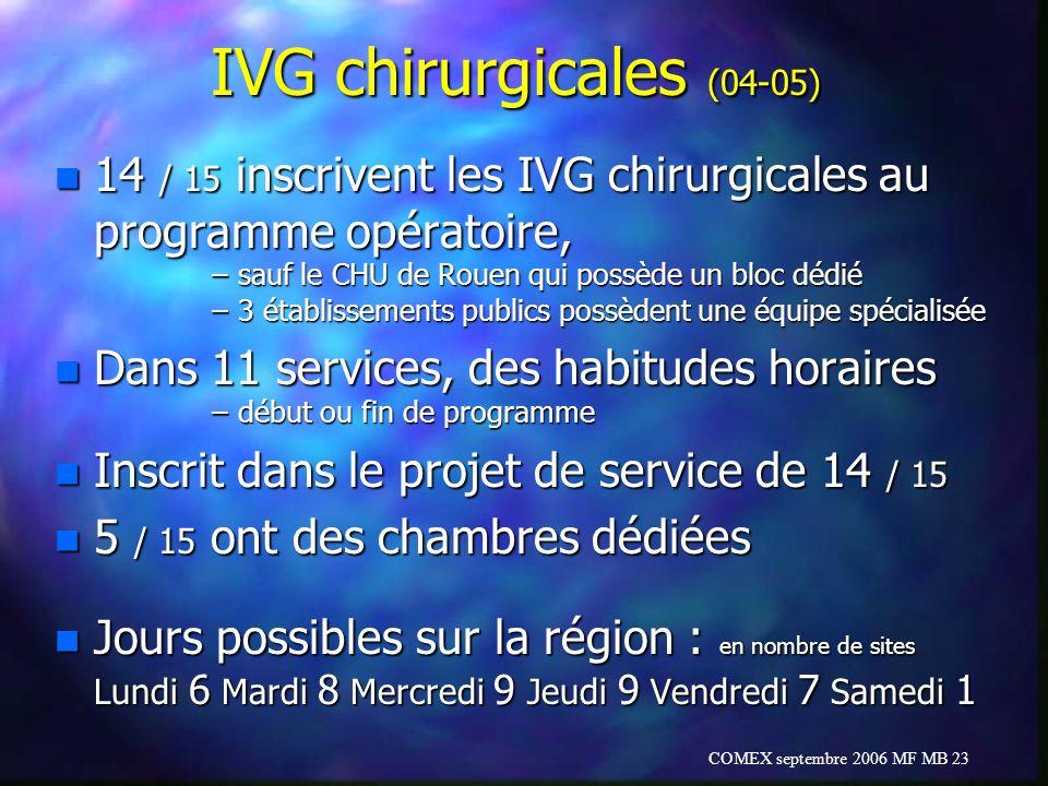 IVG chirurgicales (04-05) 14 / 15 inscrivent les IVG chirurgicales au programme opératoire, sauf le CHU de Rouen qui possède un bloc dédié.