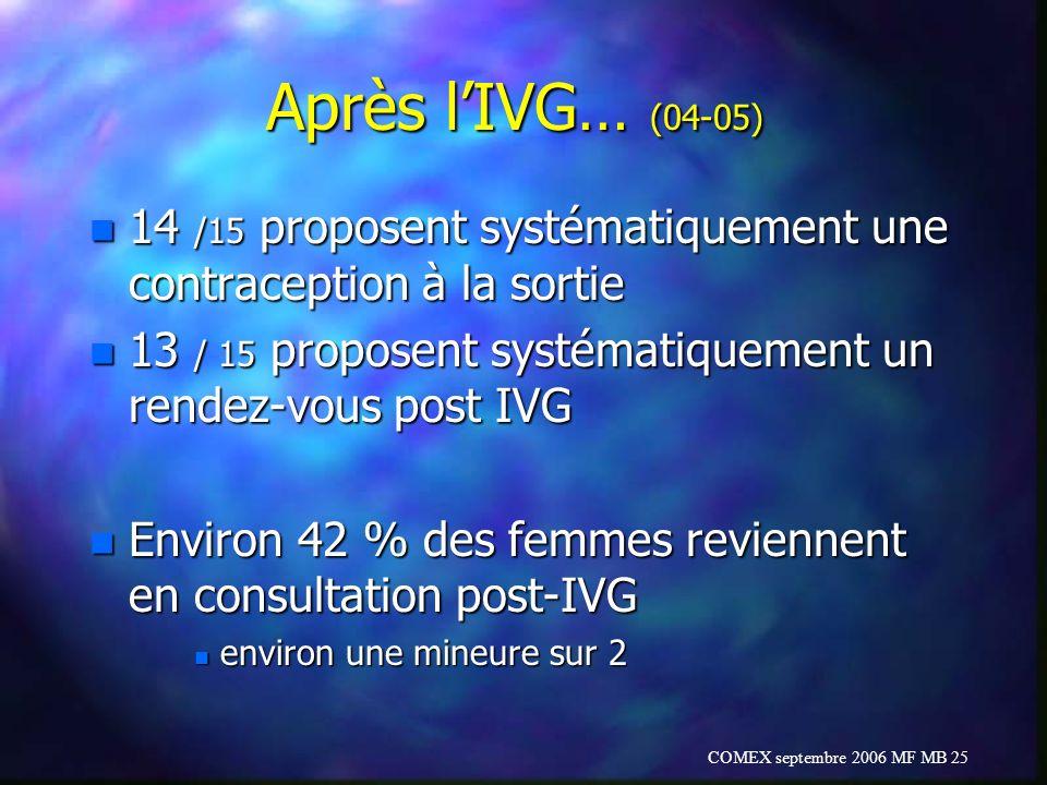 Après l'IVG… (04-05) 14 /15 proposent systématiquement une contraception à la sortie. 13 / 15 proposent systématiquement un rendez-vous post IVG.