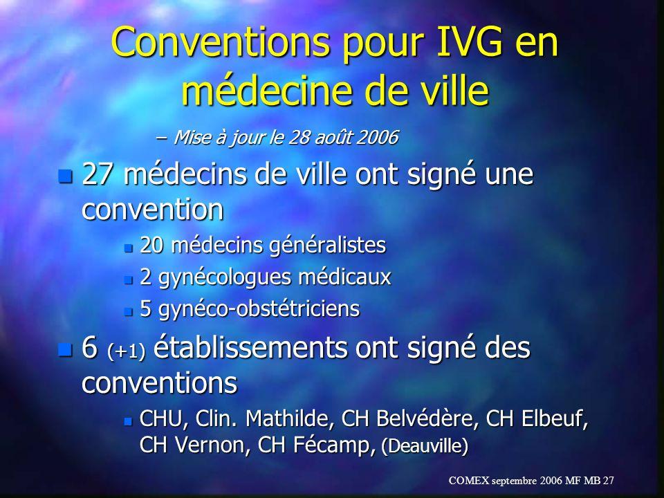 Conventions pour IVG en médecine de ville