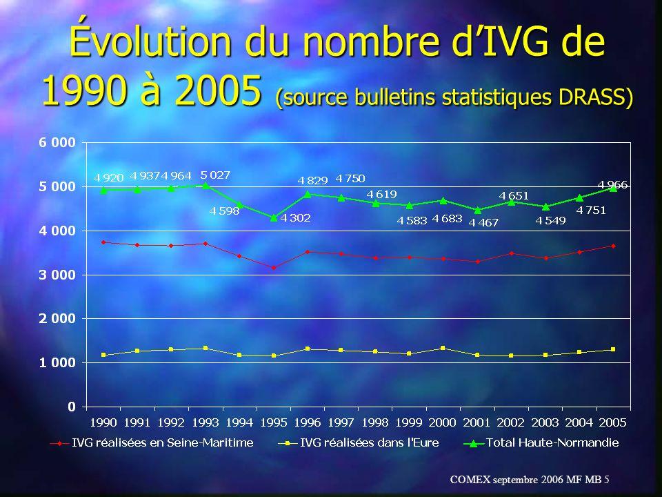 Évolution du nombre d'IVG de 1990 à 2005 (source bulletins statistiques DRASS)