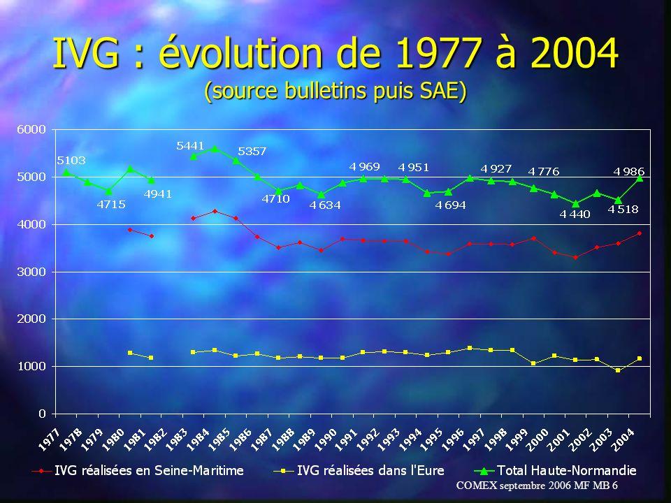 IVG : évolution de 1977 à 2004 (source bulletins puis SAE)