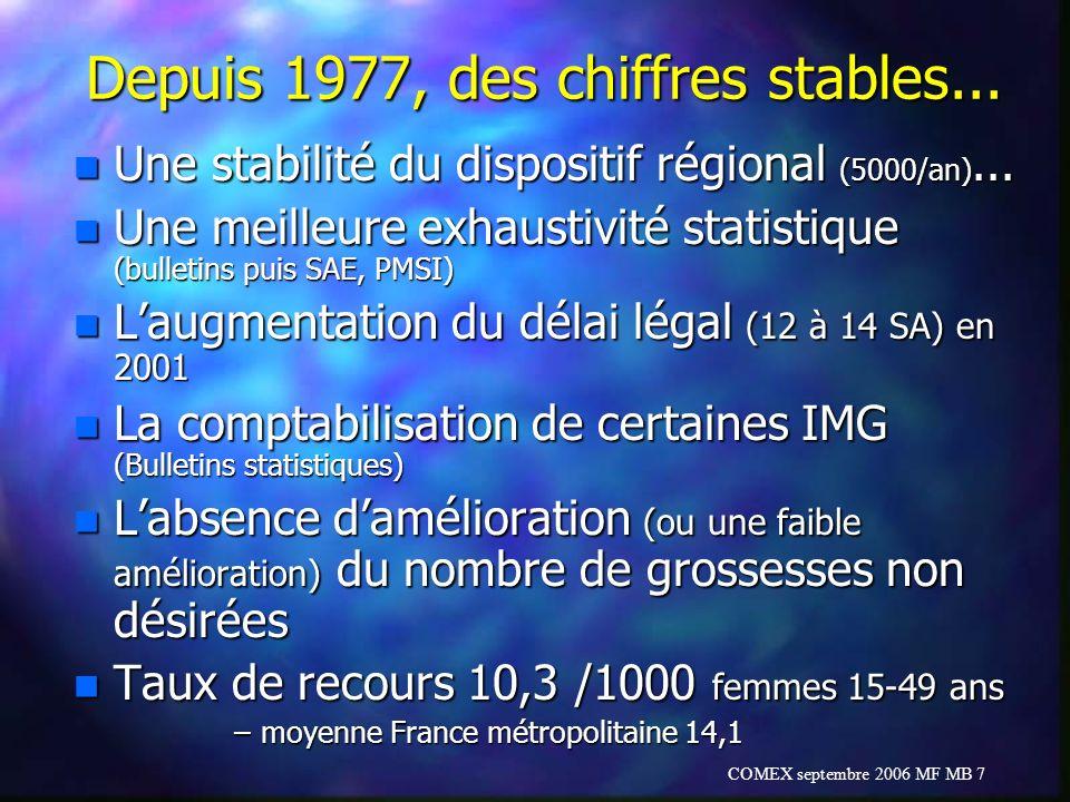 Depuis 1977, des chiffres stables...