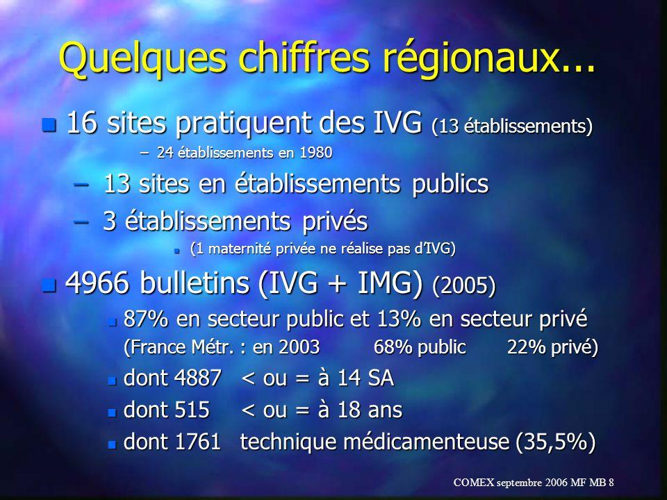 Quelques chiffres régionaux...