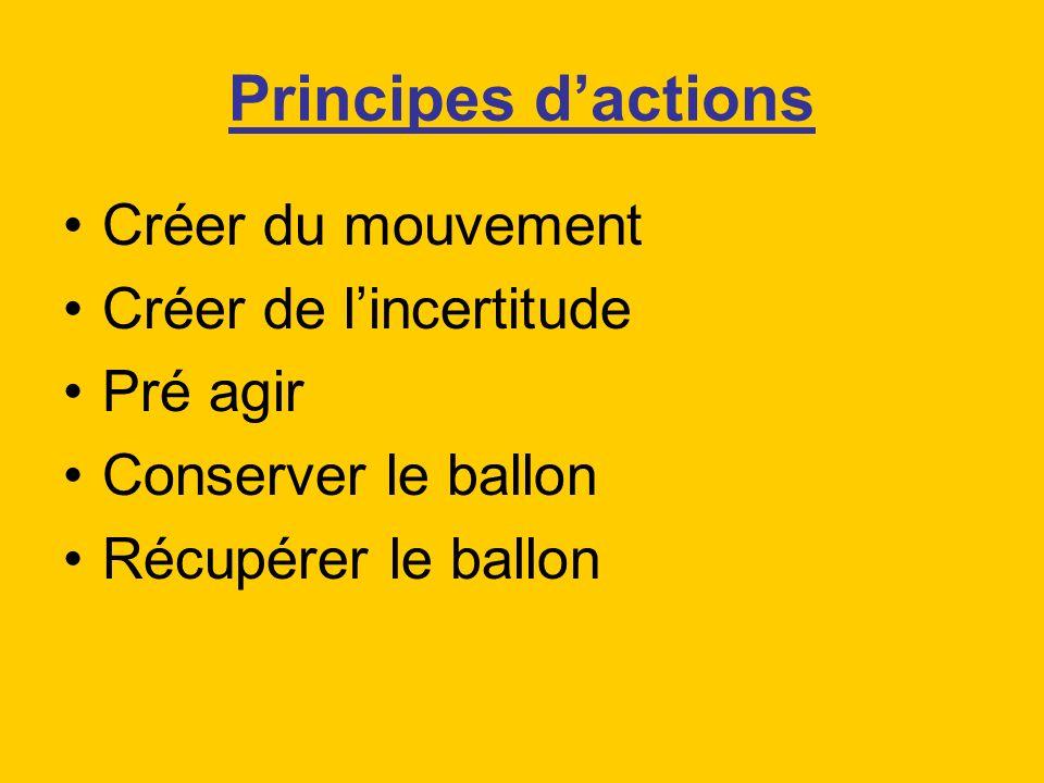 Principes d'actions Créer du mouvement Créer de l'incertitude Pré agir