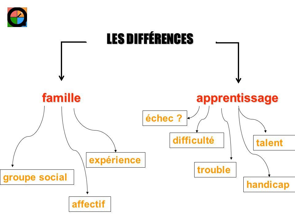 LES DIFFÉRENCES famille apprentissage échec difficulté talent