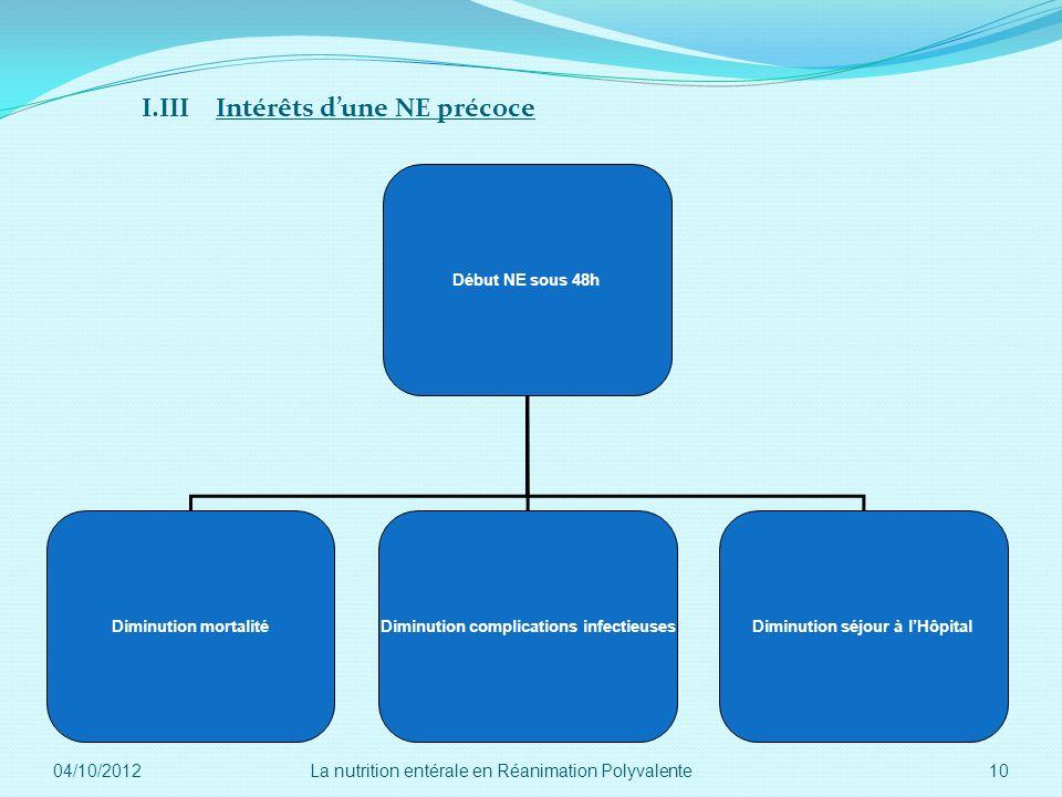 I.III Intérêts d'une NE précoce