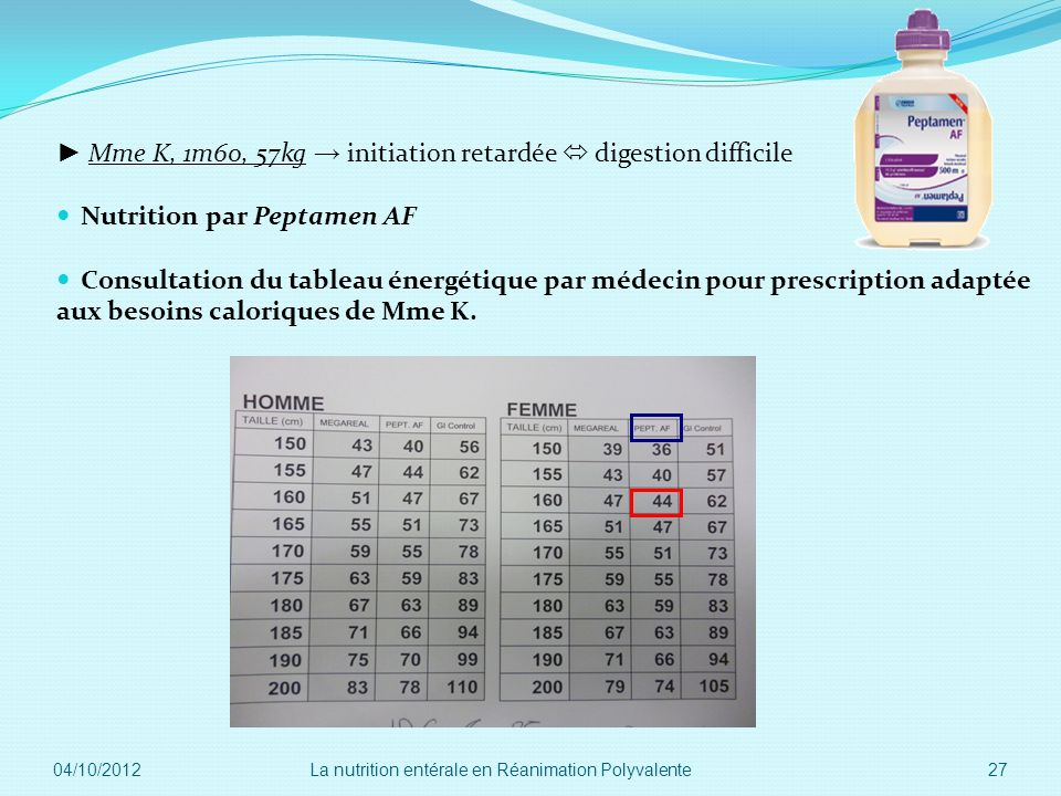 ► Mme K, 1m60, 57kg → initiation retardée  digestion difficile