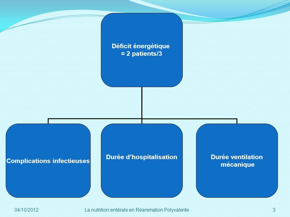 Complications infectieuses Durée d'hospitalisation