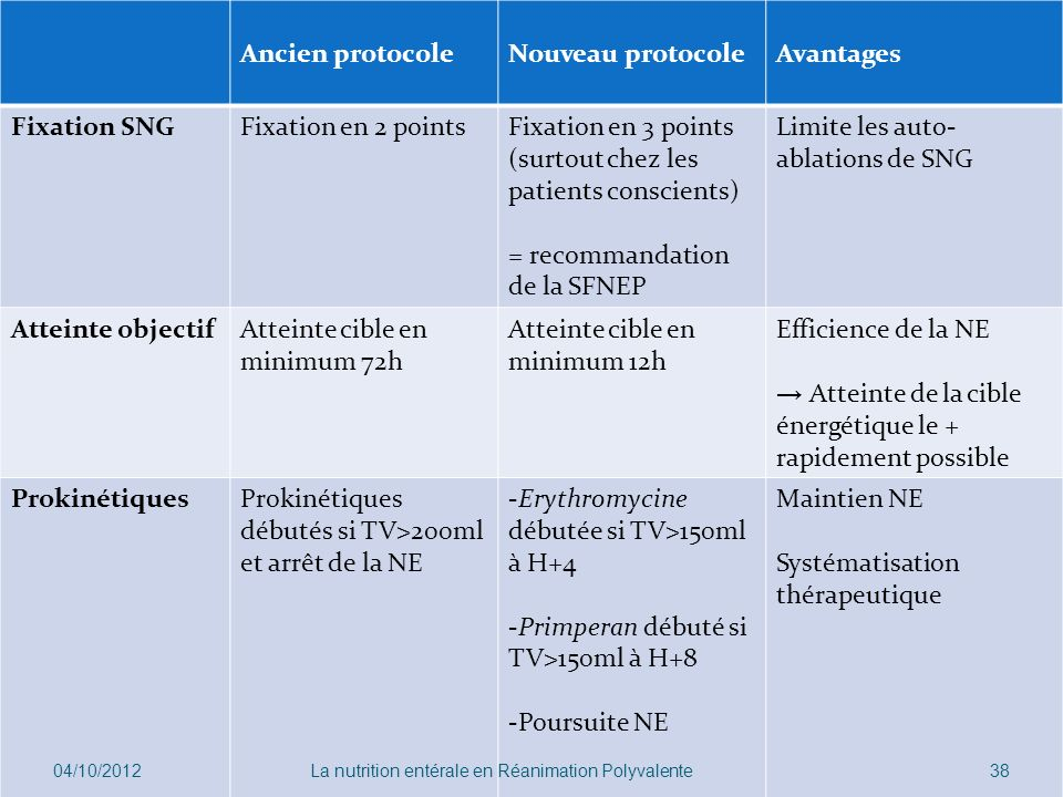 Fixation en 3 points (surtout chez les patients conscients)