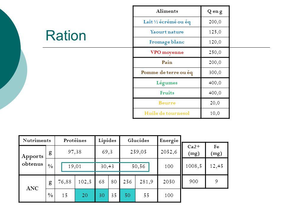 Ration Apports obtenus g 97,38 69,3 259,05 2052,6 % 19,01 30,43 50,56