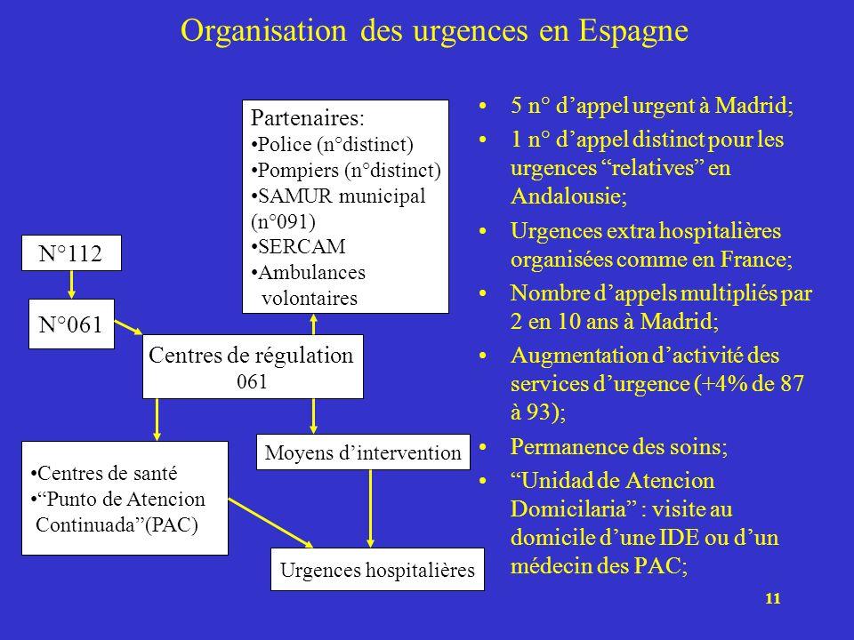 Organisation des urgences en Espagne