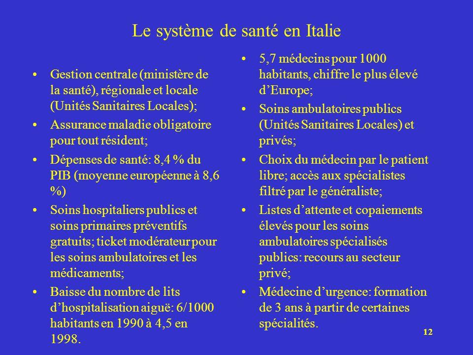 Le système de santé en Italie