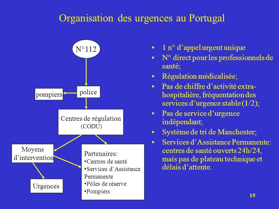 Organisation des urgences au Portugal