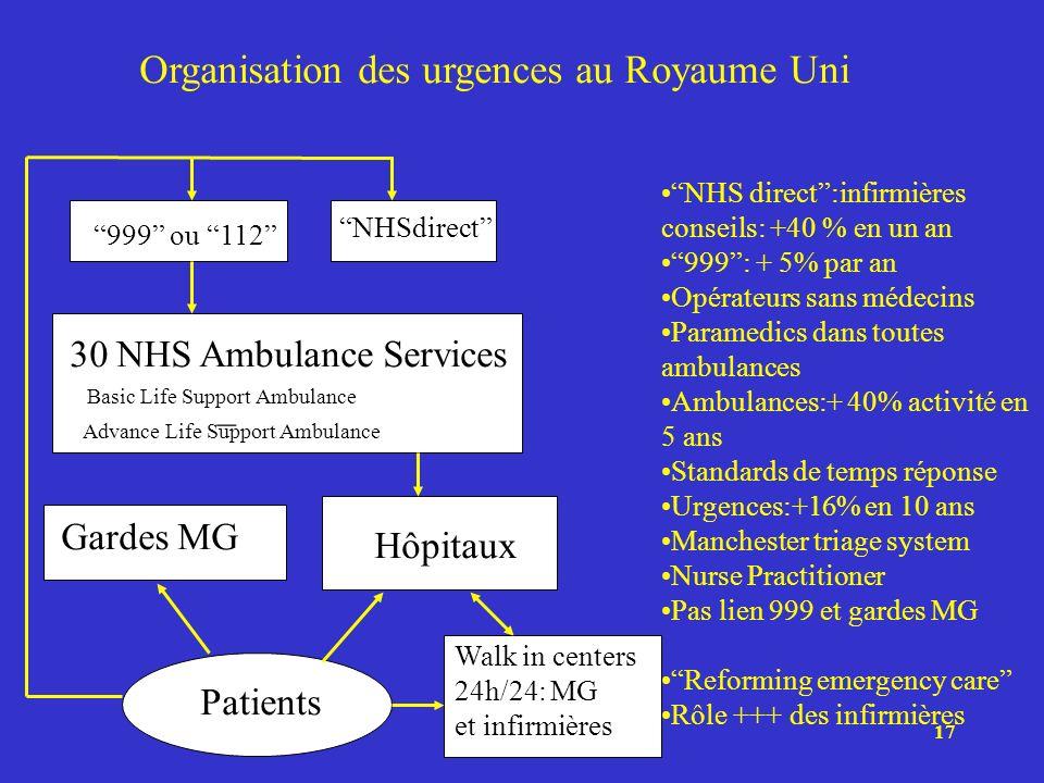 Organisation des urgences au Royaume Uni