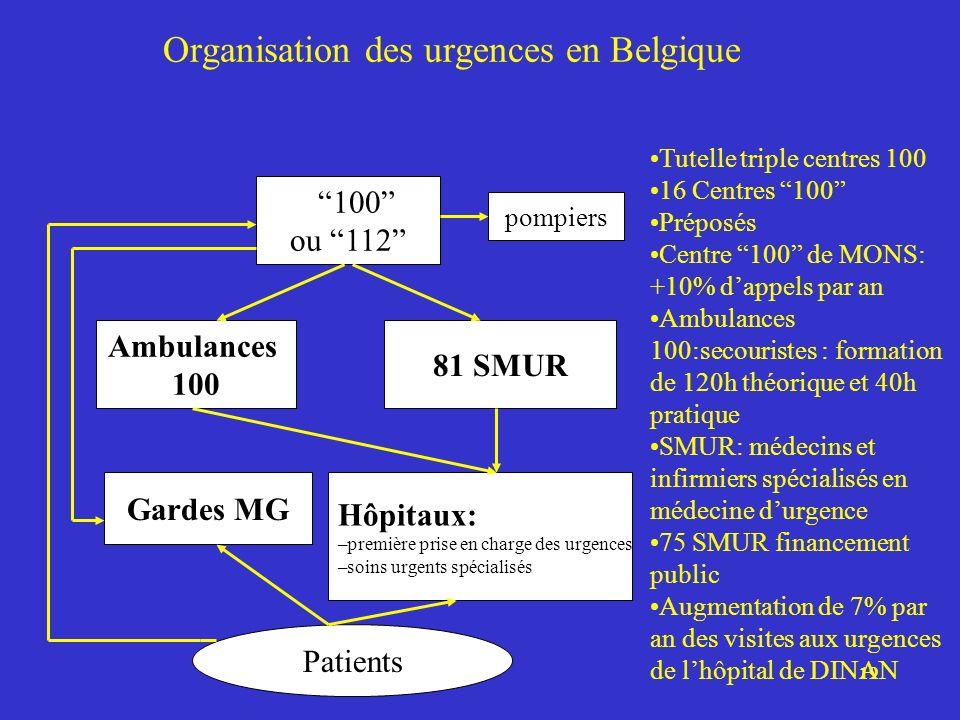 Organisation des urgences en Belgique