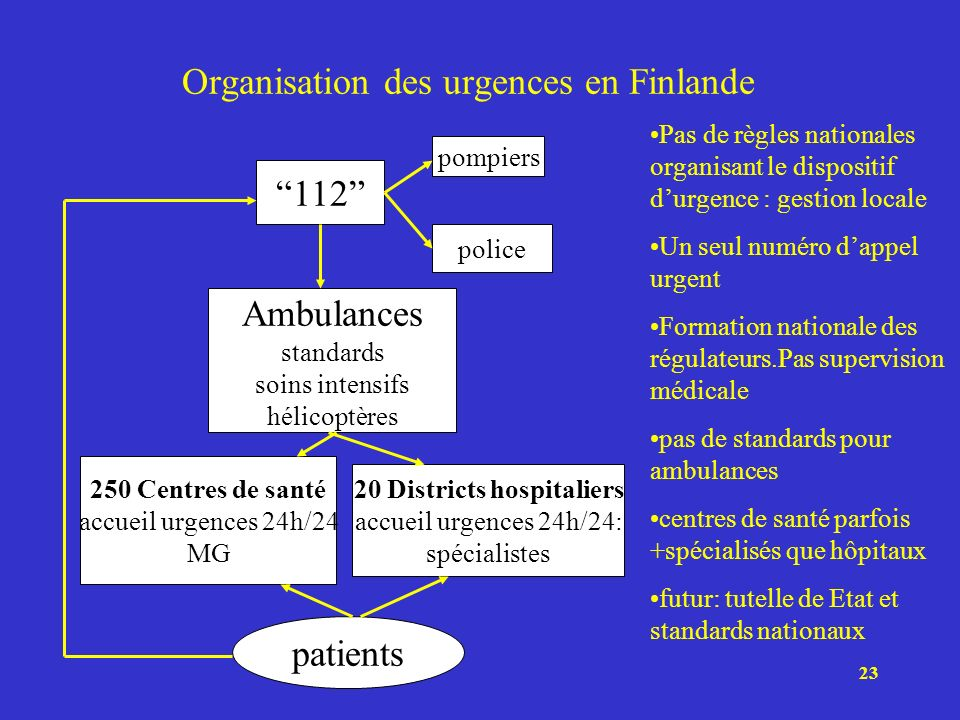 Organisation des urgences en Finlande