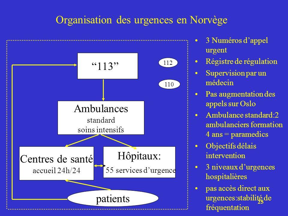 Organisation des urgences en Norvège