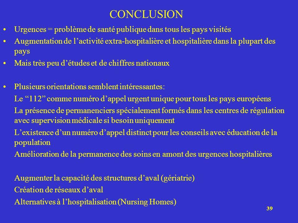 CONCLUSION Urgences = problème de santé publique dans tous les pays visités.
