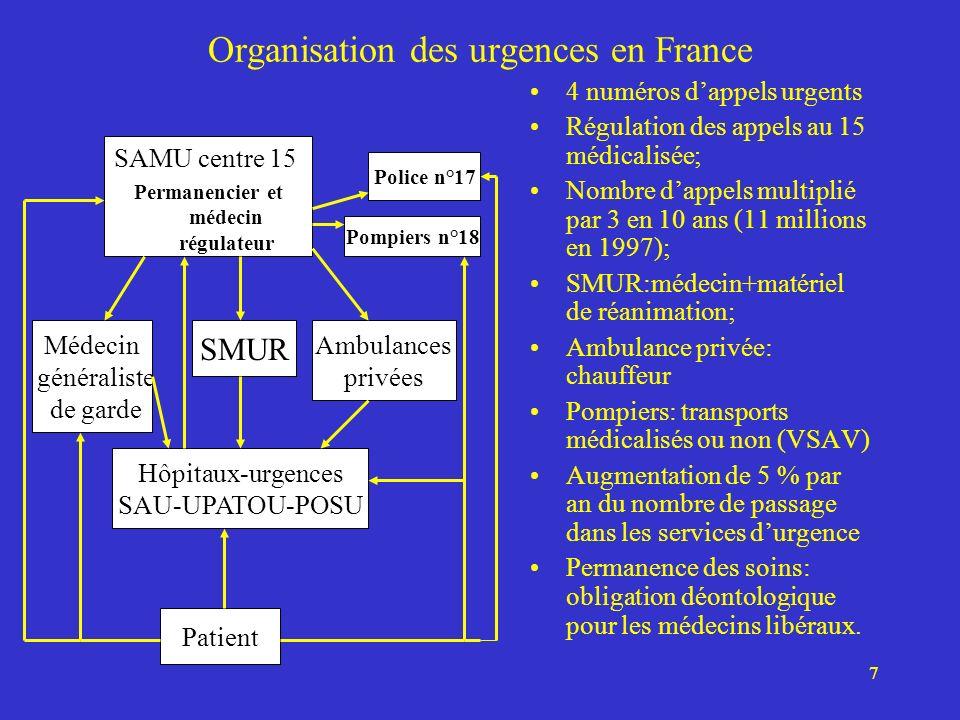 Organisation des urgences en France