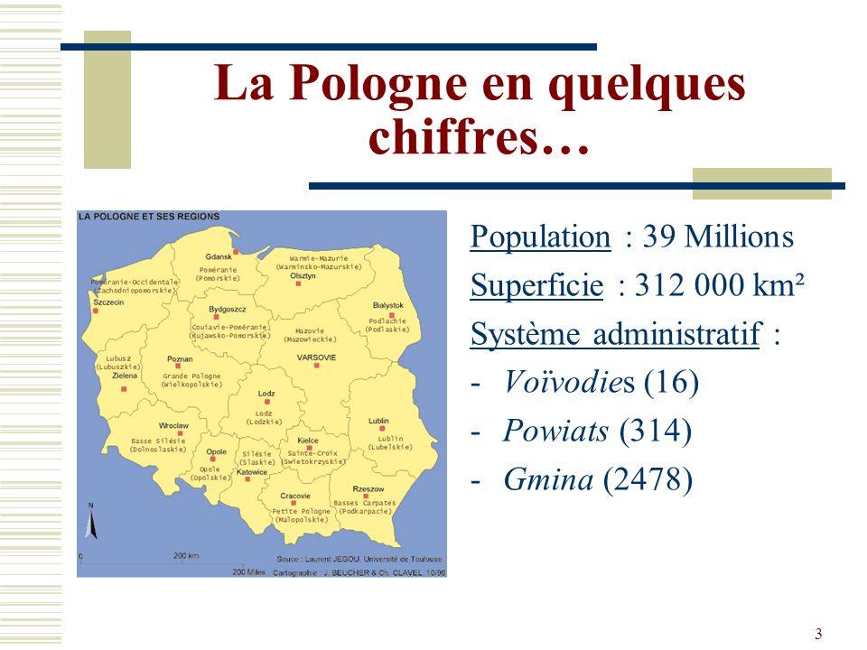 La Pologne en quelques chiffres…