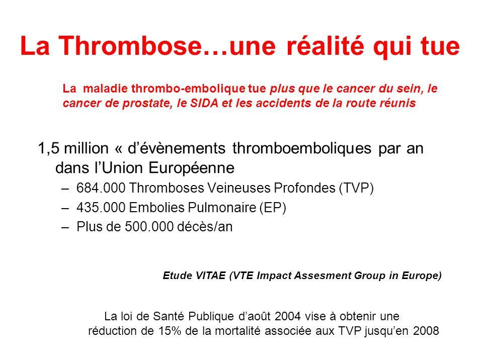 La Thrombose…une réalité qui tue