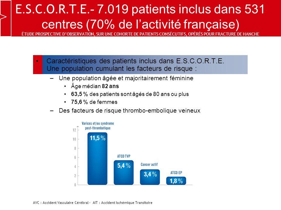 E.S.C.O.R.T.E.- 7.019 patients inclus dans 531 centres (70% de l'activité française) ÉTUDE PROSPECTIVE D'OBSERVATION, SUR UNE COHORTE DE PATIENTS CONSÉCUTIFS, OPÉRÉS POUR FRACTURE DE HANCHE