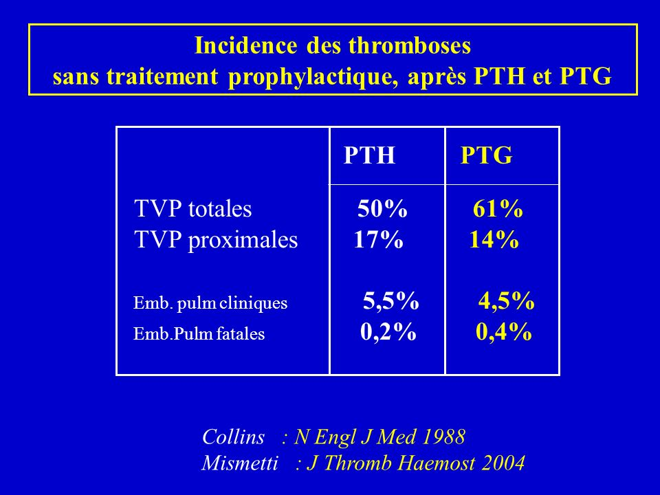 Incidence des thromboses