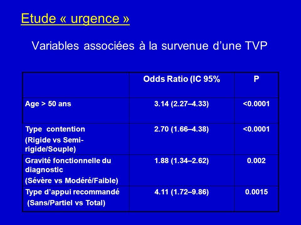 Variables associées à la survenue d'une TVP