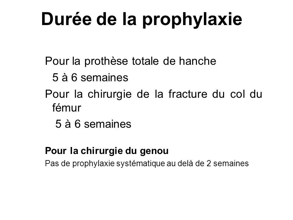Durée de la prophylaxie