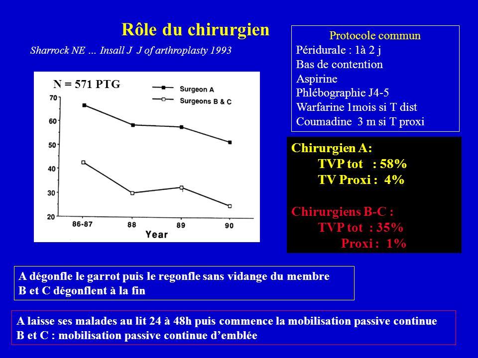 Rôle du chirurgien Chirurgien A: TVP tot : 58% TV Proxi : 4%