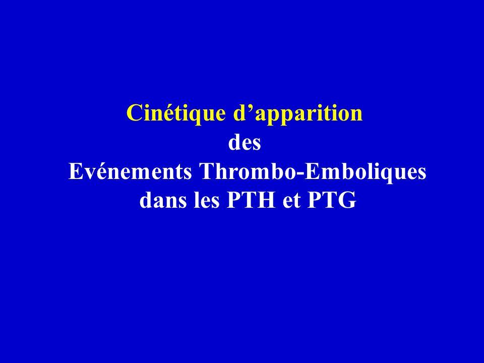 Cinétique d'apparition Evénements Thrombo-Emboliques