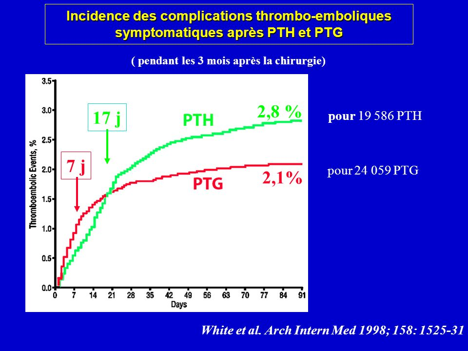 Incidence des complications thrombo-emboliques symptomatiques après PTH et PTG
