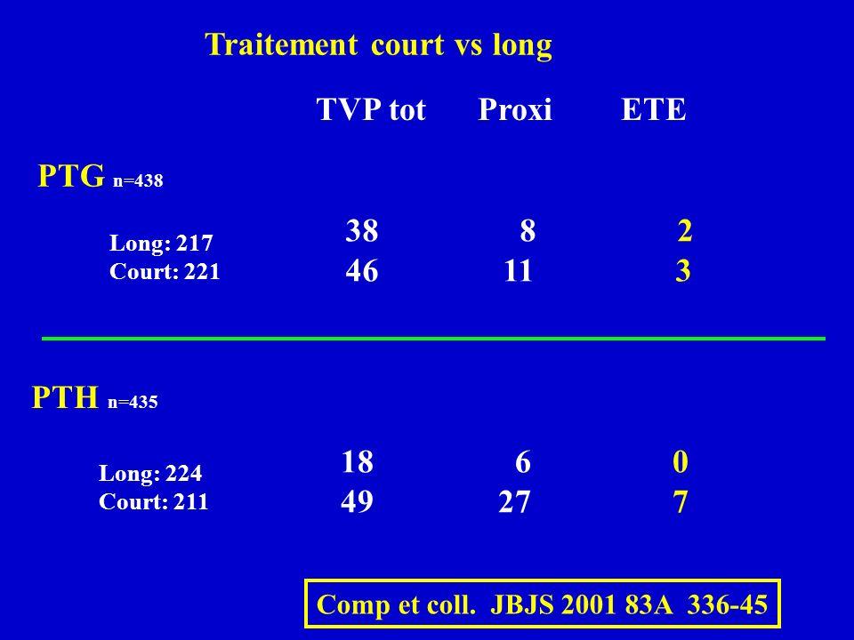 Traitement court vs long