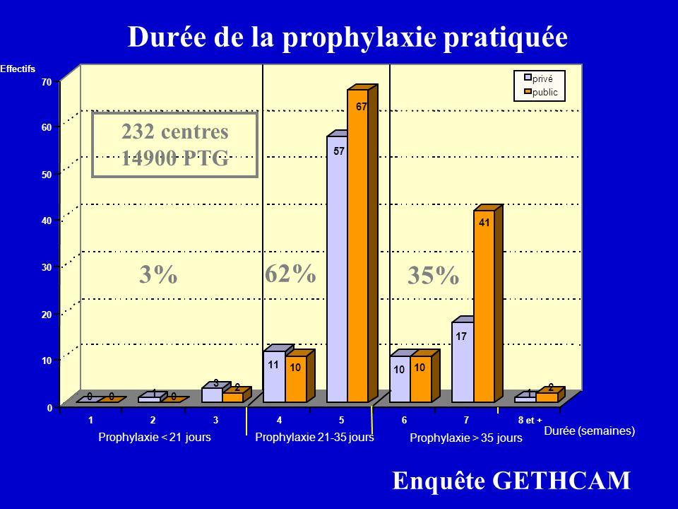 Durée de la prophylaxie pratiquée