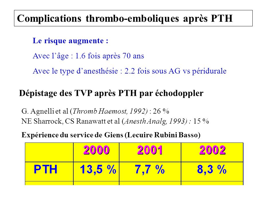 Complications thrombo-emboliques après PTH