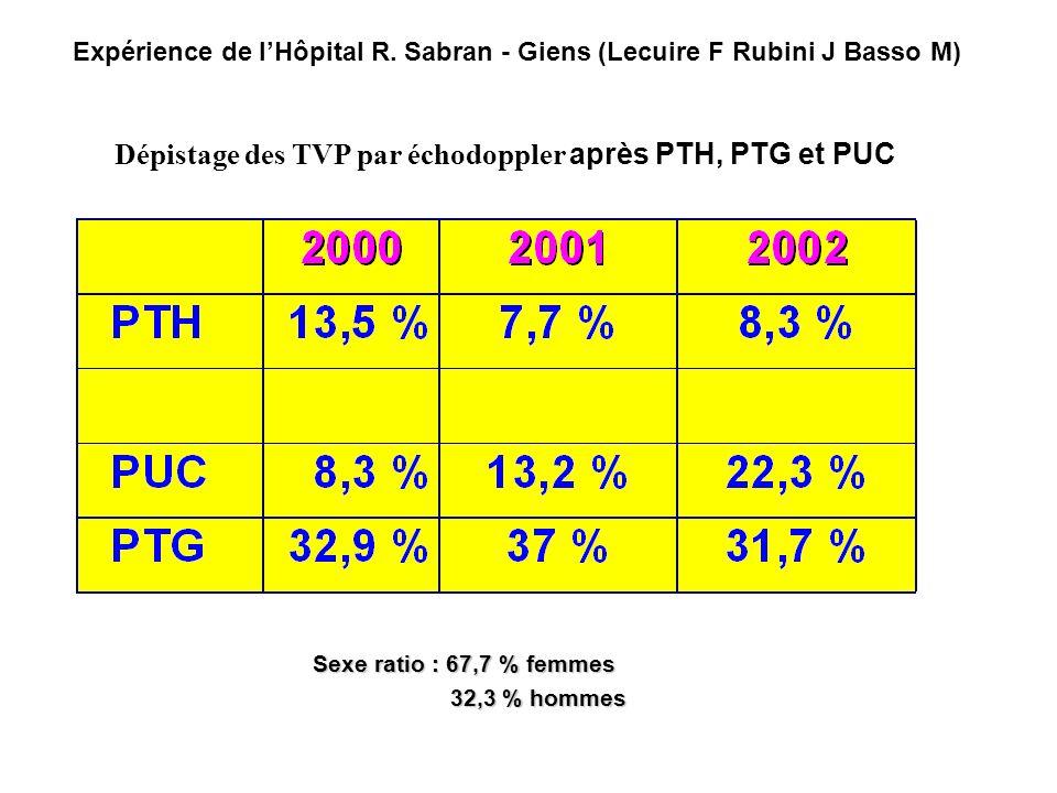Dépistage des TVP par échodoppler après PTH, PTG et PUC