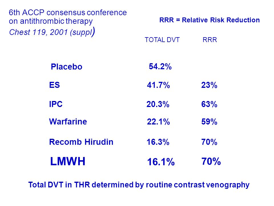 Total DVT in THR determined by routine contrast venography