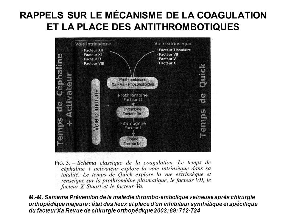 RAPPELS SUR LE MÉCANISME DE LA COAGULATION ET LA PLACE DES ANTITHROMBOTIQUES