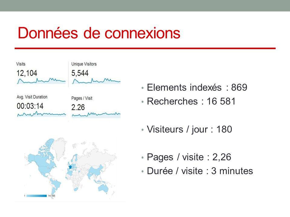 Données de connexions Elements indexés : 869 Recherches : 16 581