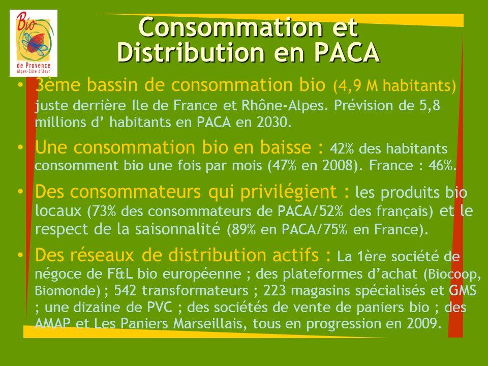 Consommation et Distribution en PACA