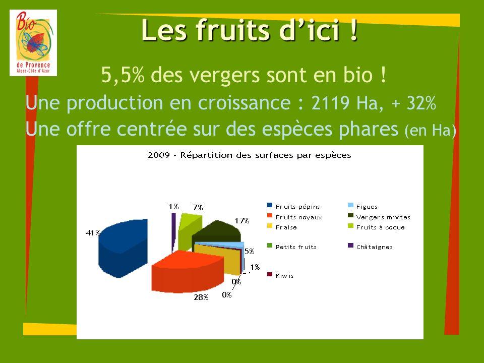 5,5% des vergers sont en bio !