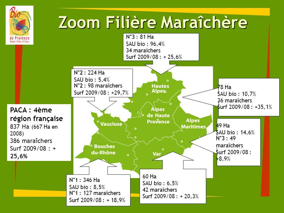 Zoom Filière Maraîchère