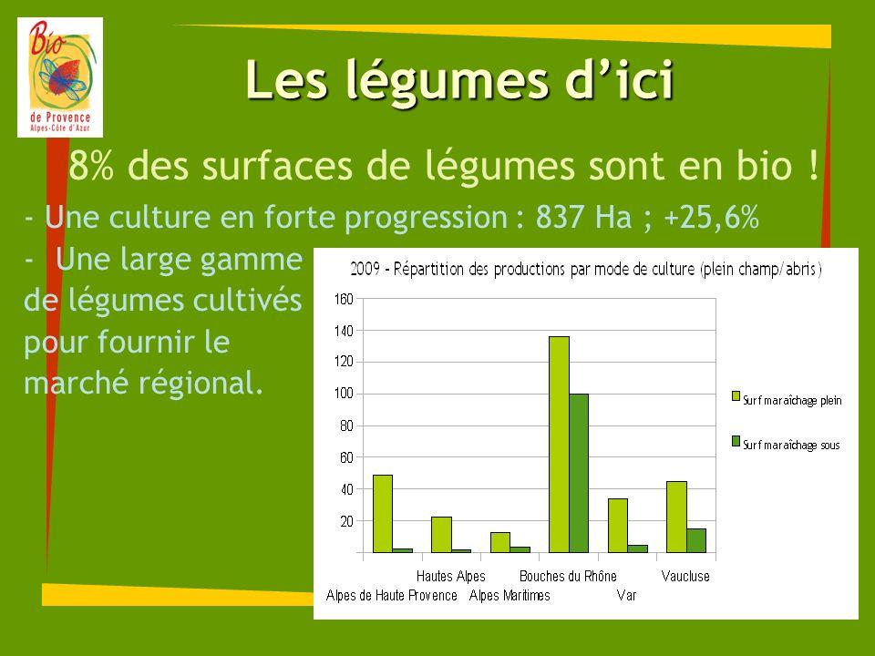 8% des surfaces de légumes sont en bio !