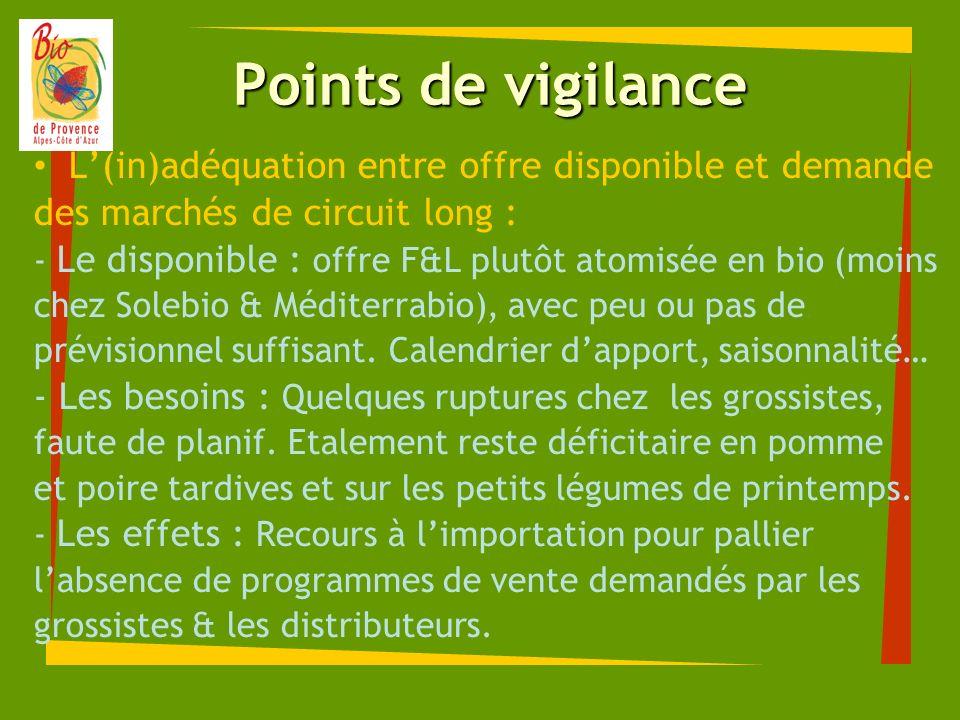 Points de vigilance L'(in)adéquation entre offre disponible et demande