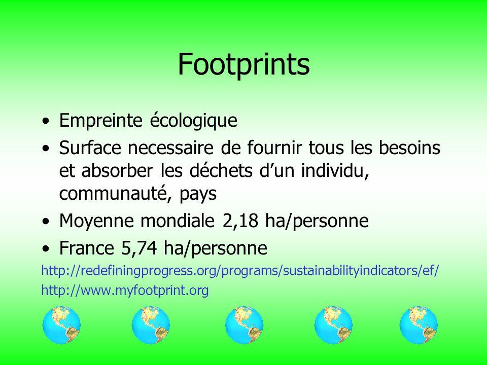 Footprints Empreinte écologique