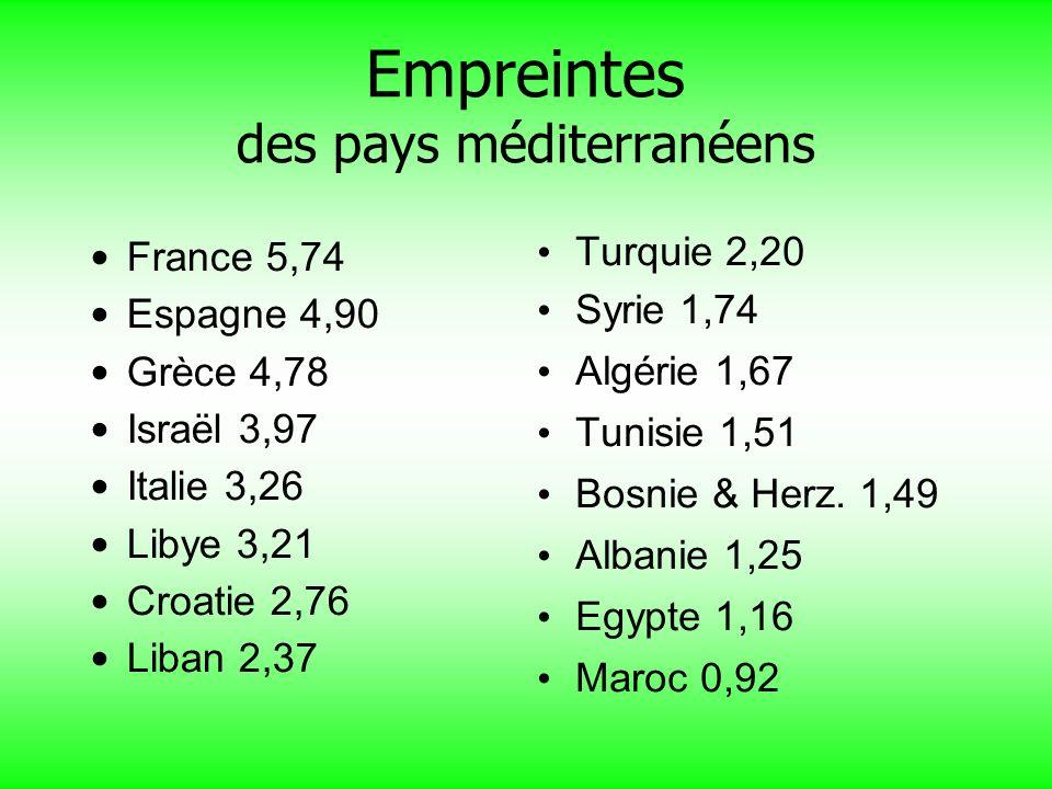 Empreintes des pays méditerranéens