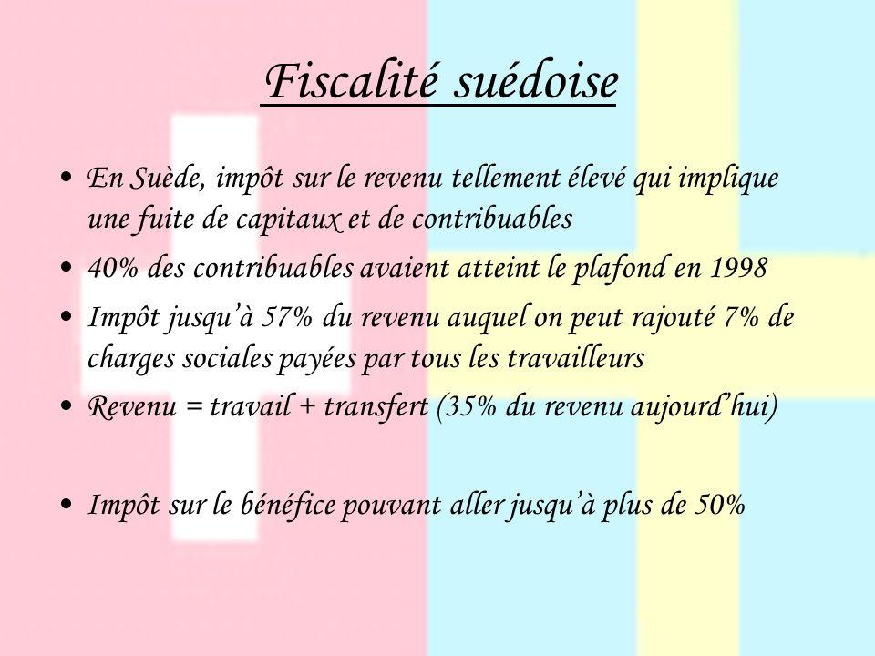 Fiscalité suédoise En Suède, impôt sur le revenu tellement élevé qui implique une fuite de capitaux et de contribuables.