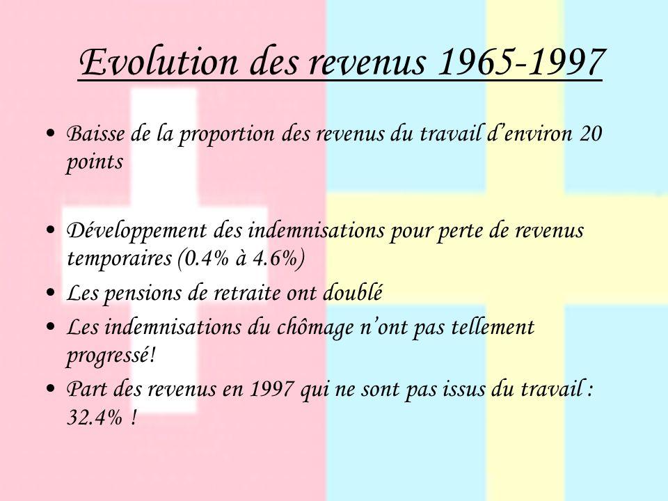 Evolution des revenus 1965-1997